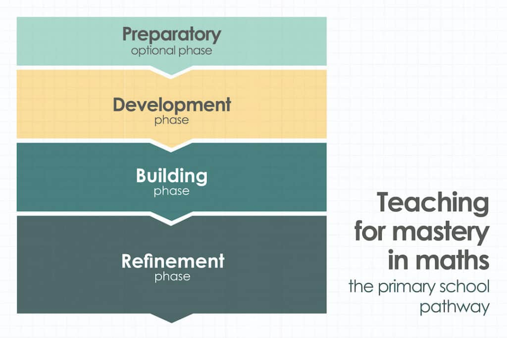 Teaching for mastery in maths the primary scholl pathway